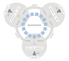 Preev Bitcoin Value