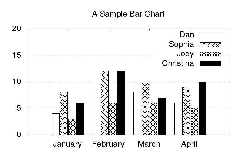 Fraction Bar Chart: Bar Chart on Gnuplot | How to plot a bar graph on Gnuplot Ifu2026 | Flickr,Chart