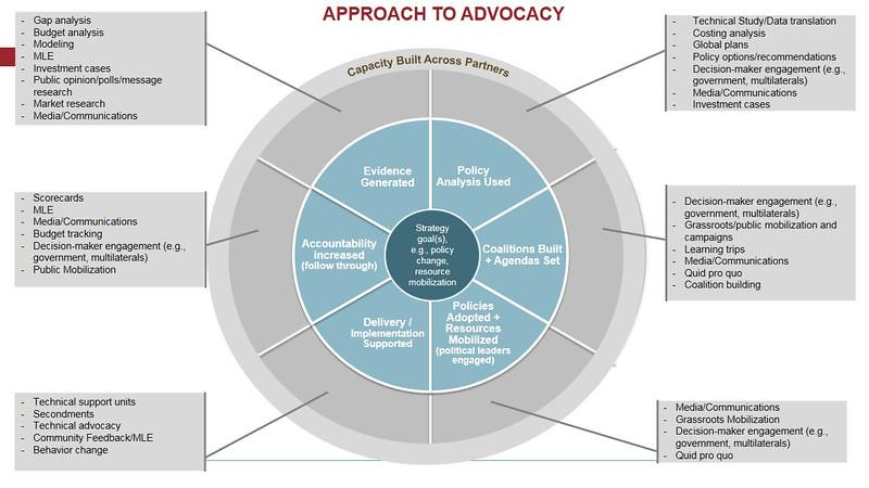 Venn Diagram Maker 2 Circles: Advocacy Wheel | Advocacy Wheel diagram presented by Hien Tru2026 | Flickr,Chart