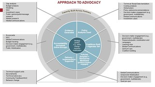Advocacy Wheel | by International Livestock Research Institute