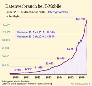 Datenverbrauch T-Mobile Austria | by tmo676