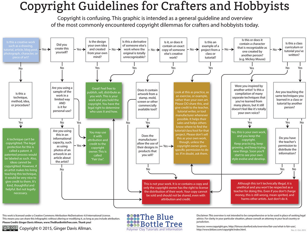 Flow Chart Rules And Guidelines: Copyright Guidelines for Crafters and Hobbyists | (Click to u2026 | Flickr,Chart