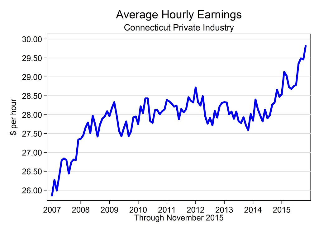 High Cholesterol Readings Chart: Conn. Seeing Record High Wage Growth - Average Hourly Earnu2026 | Flickr,Chart