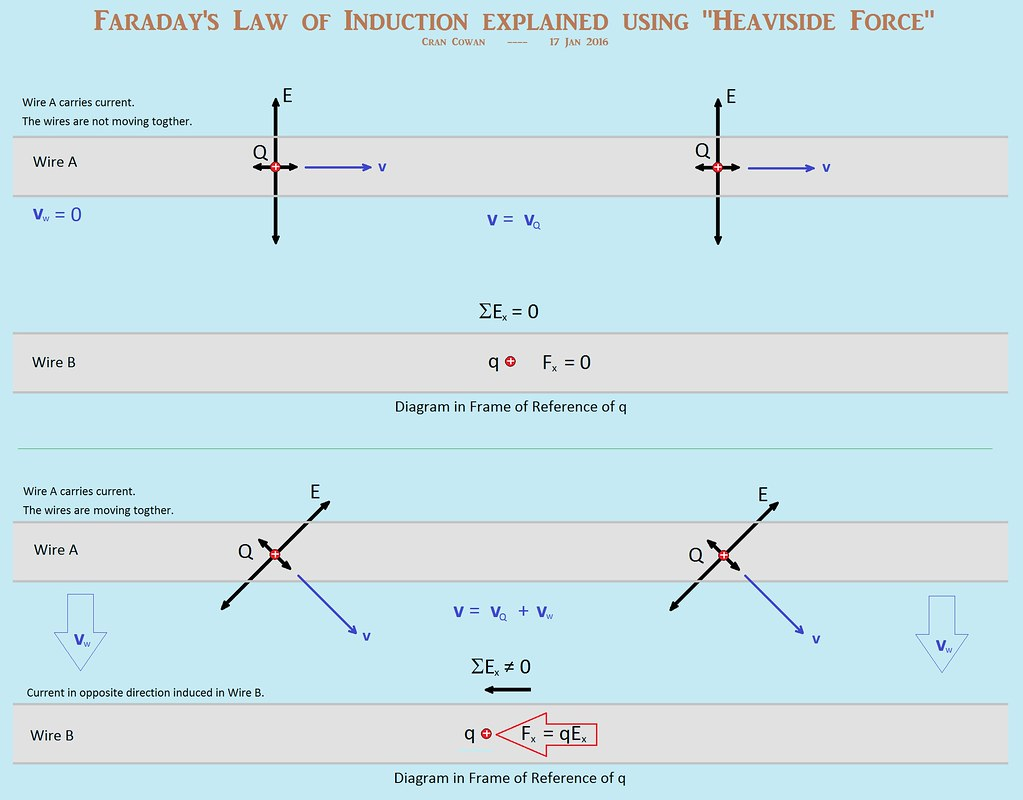 Faraday\'s Law of Induction shown as Relativistic Electric … | Flickr