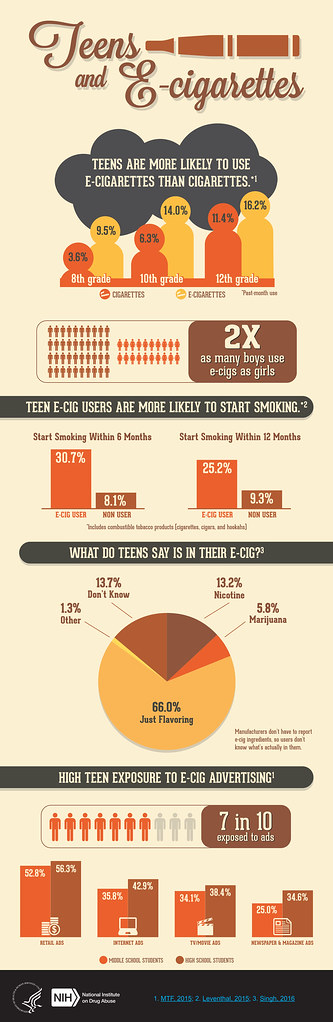 ... Teens and E-cigarettes - by NIDA(NIH)