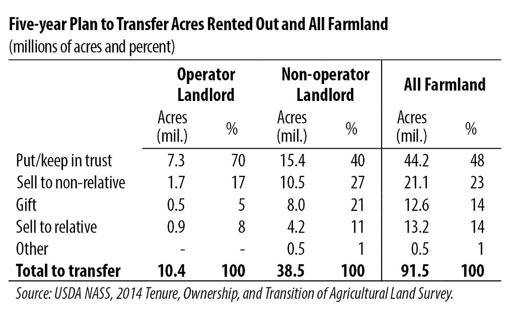1 100 Number Chart: Five-Year Plan to Transfer Acres Rented Out and All Farmlau2026 | Flickr,Chart