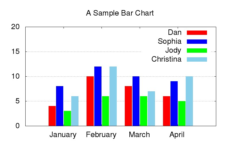 Bar Chart Maker: Bar Graph on Gnuplot | How to plot a bar graph on Gnuplot Ifu2026 | Flickr,Chart