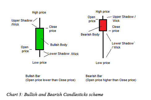 Understanding forex charts