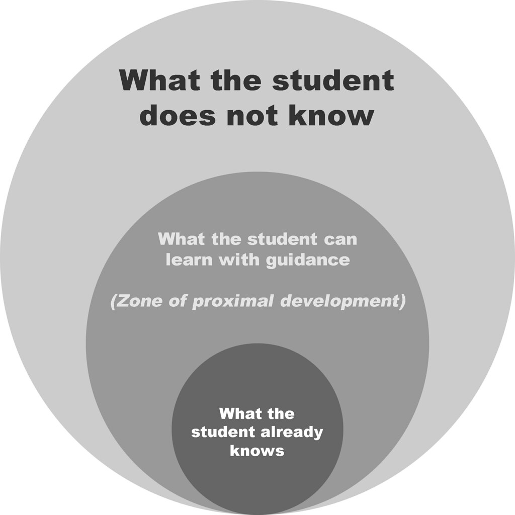 The zone of proximal development zpd bill ferster flickr the zone of proximal development zpd by bferster ccuart Image collections
