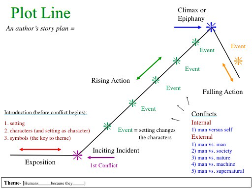 Plot outlining for reading comprehension plot outlining fo flickr plot outlining for reading comprehension by englishirises ccuart Image collections