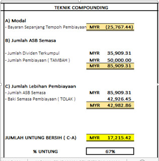 Teknik compounding | by naimrahim86