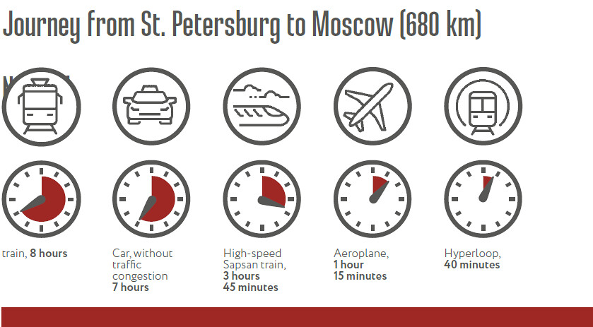 Journey from Petersburg to Moscow (680 km)