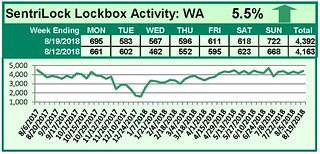 SentriLock Activity Daily Counts Charts WA 8-19-18 | by RMLS