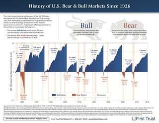 A history of U.S. bull and bear markets | by Get Rich Slowly