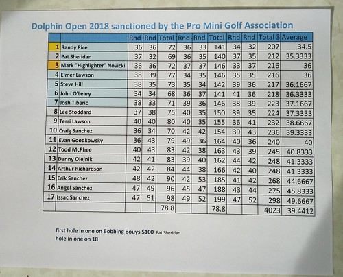 Maine 2018 Final Scores | by Putting Penguin