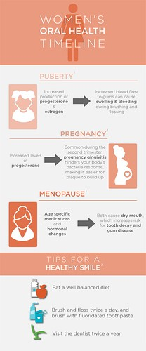 Link between Hormones and Oral Health of Women | by erasmodougherty
