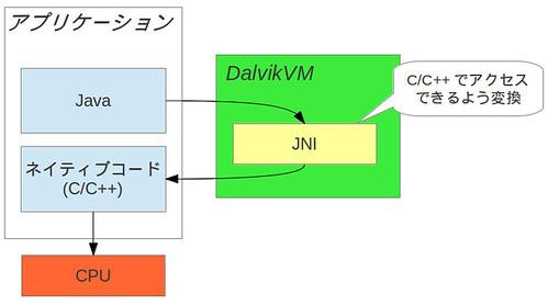 jni01