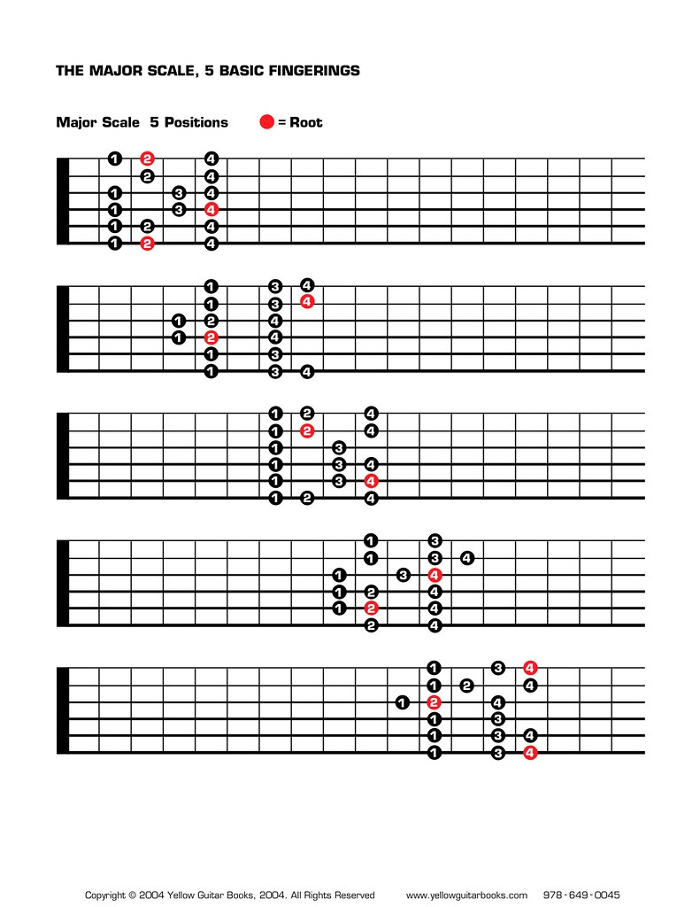 Major Scale positions | Major scale played with root in 5 ...
