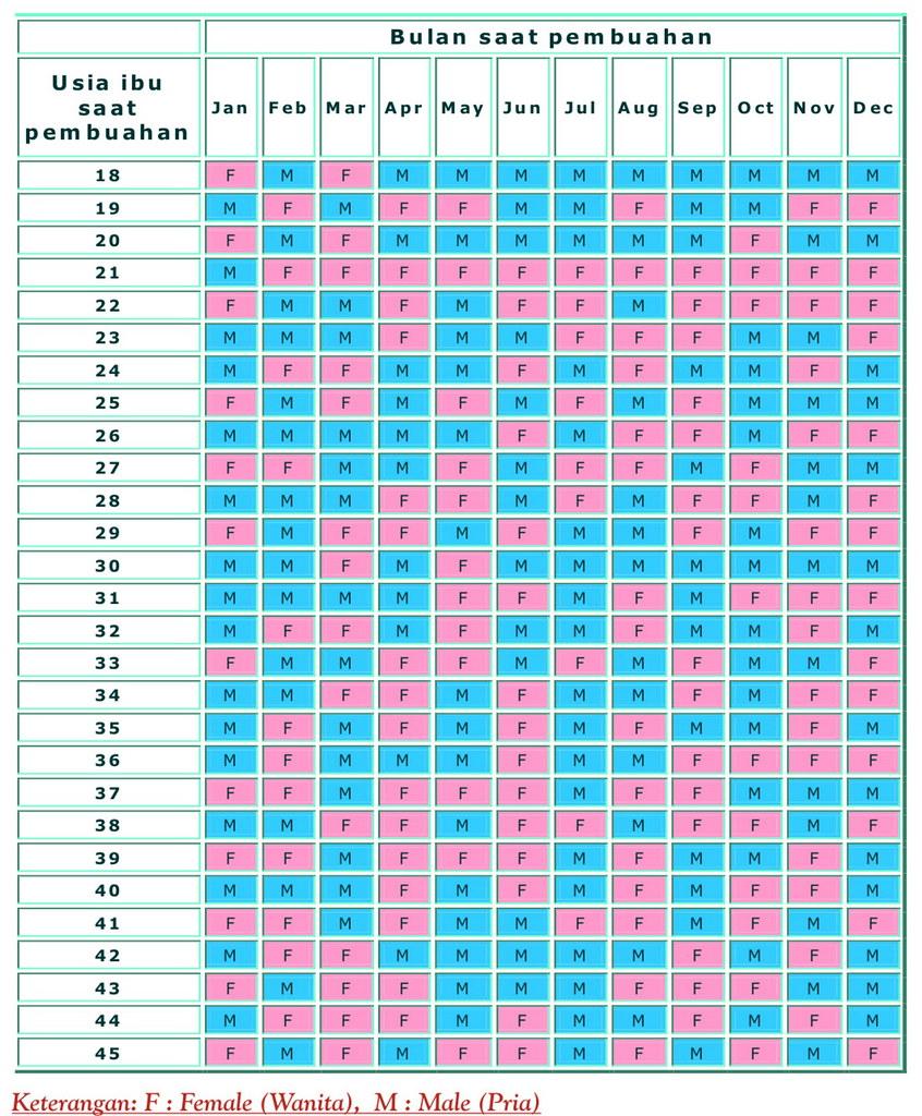 kalender pembuahan cina kuno | memprediksi jenis kelamin