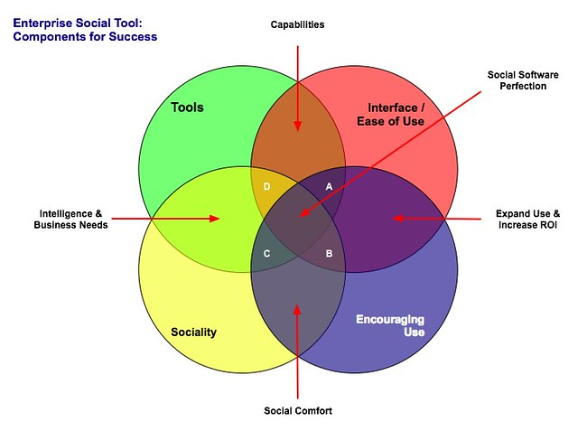 6 Way Venn Diagram Generator: Enterprise Social Tool: Components for Success | Social toolu2026 | Flickr,Chart