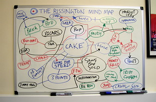 The Rissington Mind Map: Cake | by Simon Clayson