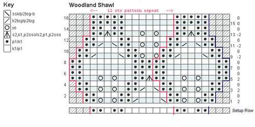 Woodland Shawl Chart | by Talvi