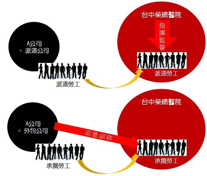 勞動派遣與勞務承攬之區別,以「指揮監督權人不同」為標準。(製圖:勞動視野工作室)