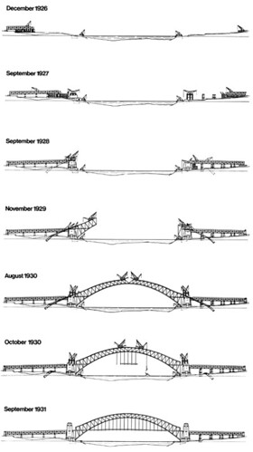 Sketch of stages in building the sydney harbour bridge for Stages in house construction