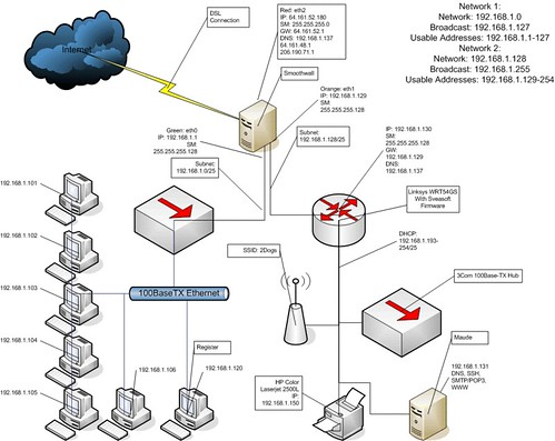 Network diagram i was looking through some old backups and flickr network diagram by strategicpause network diagram by strategicpause ccuart Image collections