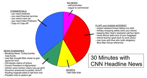 30 Minutes With Cnn Headline News What Do You Get In 30 Mi Flickr