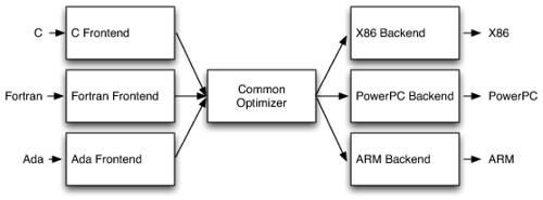 RetargetableCompiler