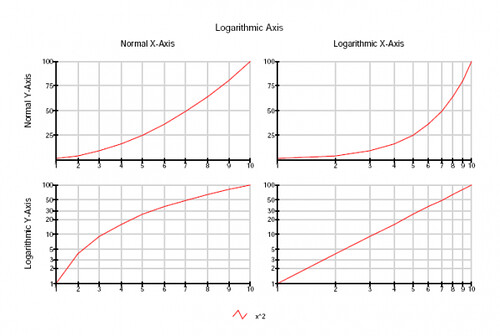 how to create logarithmic scale in excel