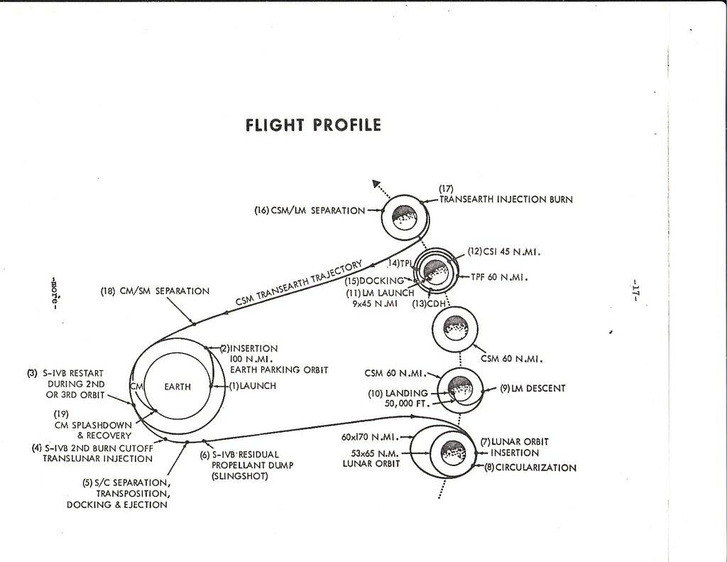 Apollo 11 flight path diagram   Complete old copies of 1969 …   Flickr