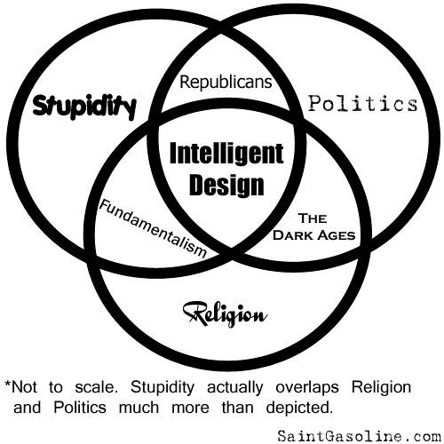Venn Diagram With 3 Circles: Intelligent Design - Venn diagram | via reddit.com/info/5zb2u2026 | Flickr,Chart