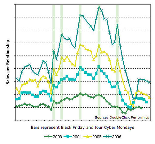 Cyber Monday Peak Traffic, DoubleClick Performics | by Si1very