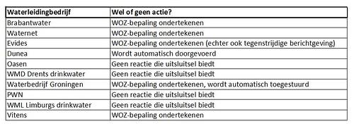 Waterleiding bedrijven wel of geen WOZ-bepaling