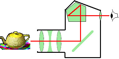 Pentaprism Diagram Shows Path Of Light In An Slr