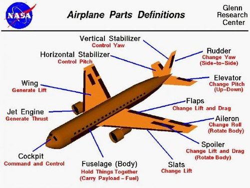 Airplane Parts And Definitions Mark Anthony Navarro Flickr