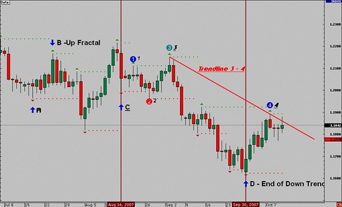How to trade the forex market