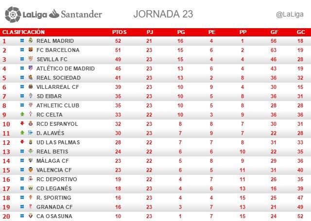 La Liga (Jornada 23): Clasificación