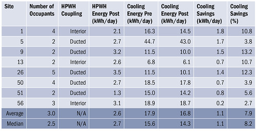 Table 1. Cooling Analysis Results for Space-Coupled Heat Pump Water Heater Retrofits