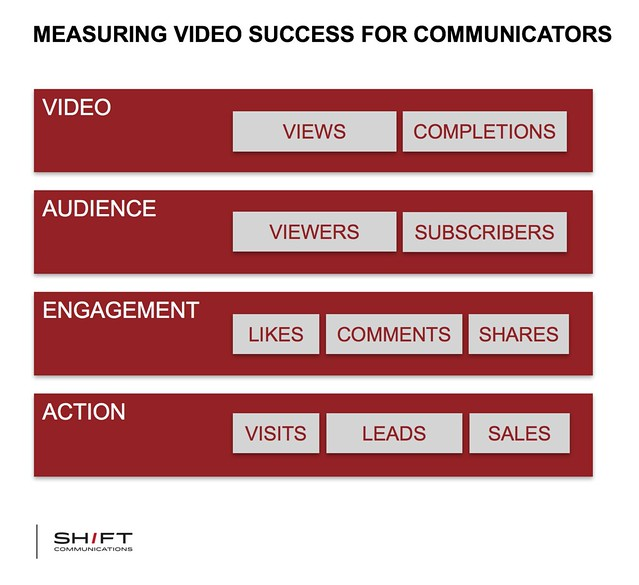 how to measure the success of video