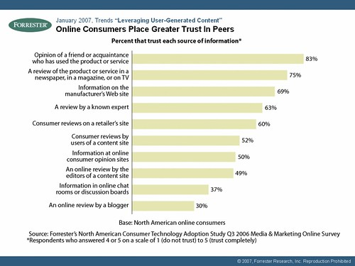 Online Consumers Place Greater Trust in Peers: (Especially Friends) | by jeremiah_owyang