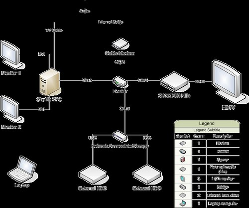 Home Network Configuration | Quick little diagram of my new … | Flickr