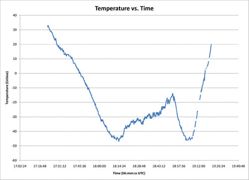 temperature line graph template - temperature graph alexei karpenko flickr