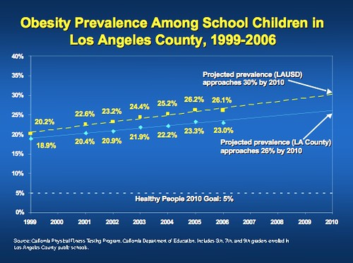 Obesity Among School Children in Los Angeles County, 1999-… | Flickr