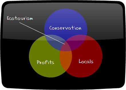 A Level Venn Diagrams: What is ecotourism? Presenting the popular and not so crapu2026 | Flickr,Chart