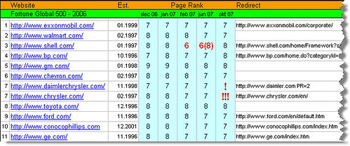 Once upon a Page Rank - Fortune Global 500 top ten | by Nordic eMarketing