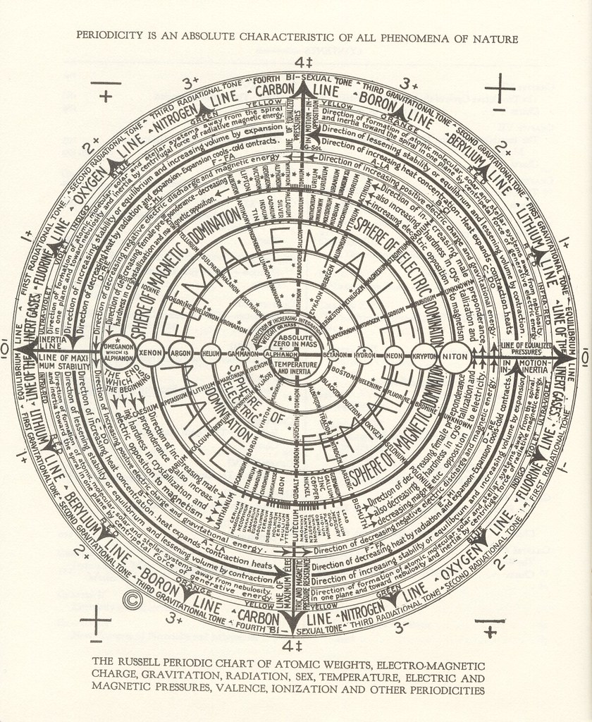 ... Radiation The Russell Periodic Chart Of Atomic Weights,  Electro Magnetic Charge, Gravitation, Radiation