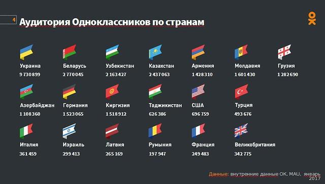 Սլայդ Mail.Ru Group-ի ներկայացուցիչ Ալեքսանդր Ստրեբկովի պրեզենտացիայից